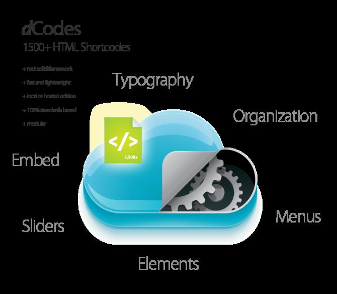 dCodes - 1500+ HTML Shortcodes